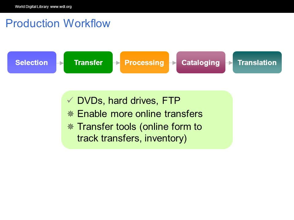 World Digital Library www.wdl.org OSI | WEB SERVICES TranslationCatalogingProcessingTransferSelection DVDs, hard drives, FTP Enable more online transfers Transfer tools (online form to track transfers, inventory) Production Workflow