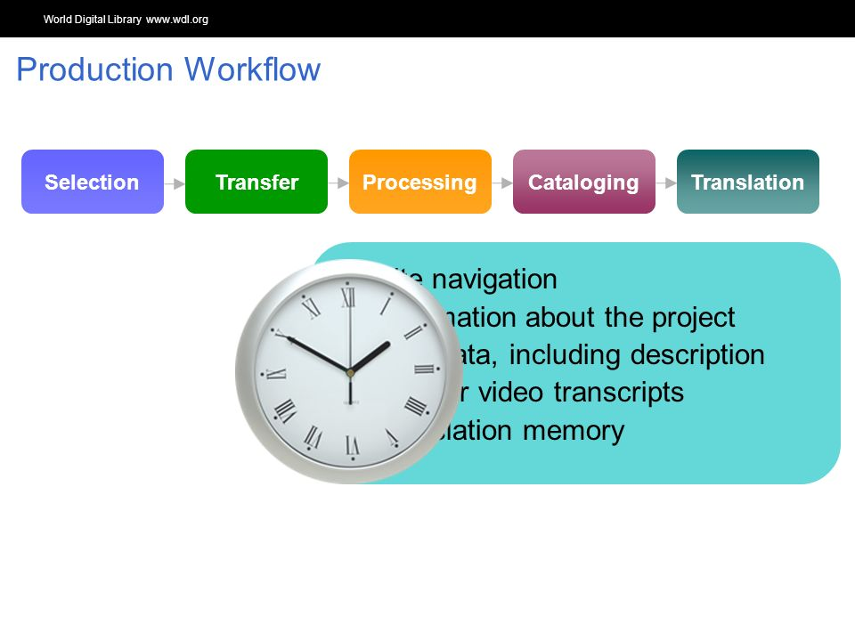 World Digital Library www.wdl.org OSI | WEB SERVICES TranslationCatalogingProcessingTransferSelection Site navigation Information about the project Metadata, including description Curator video transcripts Translation memory Production Workflow
