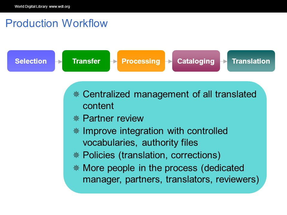 World Digital Library www.wdl.org OSI | WEB SERVICES TranslationCatalogingProcessingTransferSelection Centralized management of all translated content Partner review Improve integration with controlled vocabularies, authority files Policies (translation, corrections) More people in the process (dedicated manager, partners, translators, reviewers) Production Workflow
