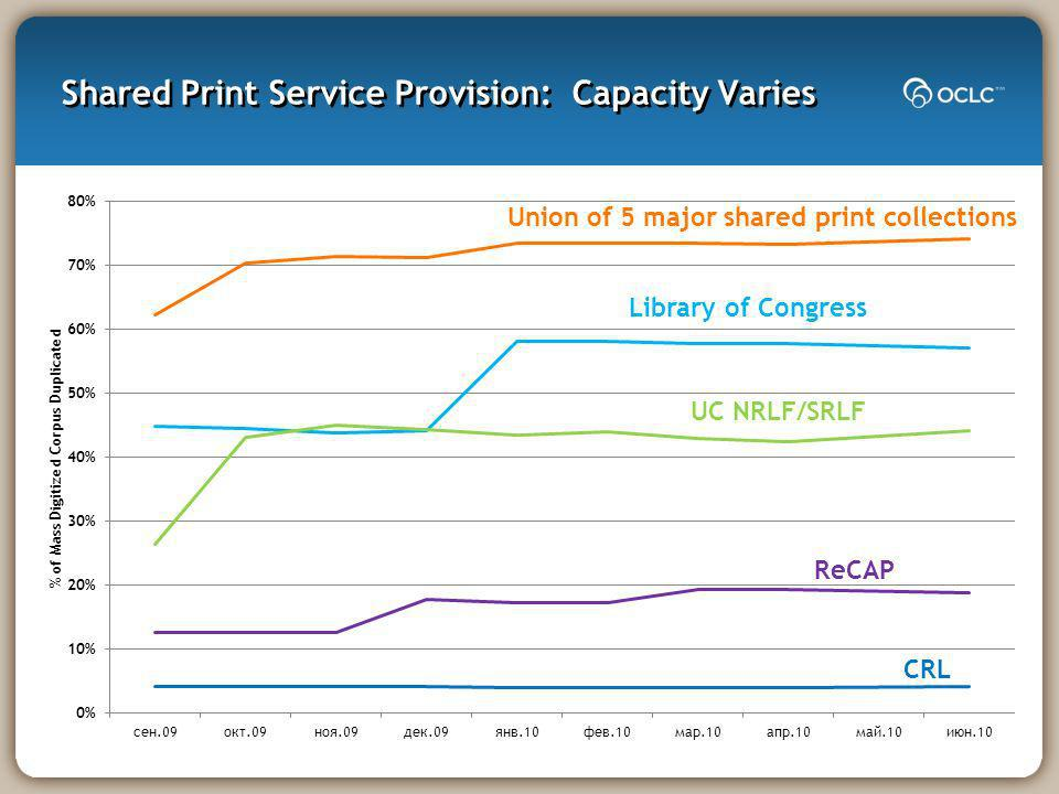 Shared Print Service Provision: Capacity Varies Library of Congress UC NRLF/SRLF ReCAP CRL Union of 5 major shared print collections