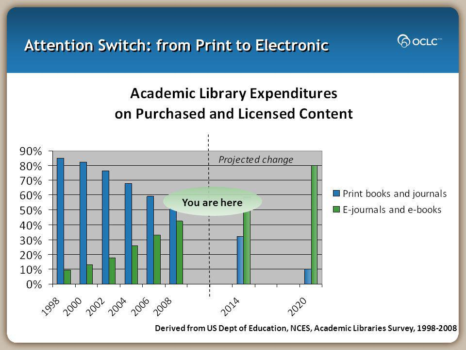 Attention Switch: from Print to Electronic Derived from US Dept of Education, NCES, Academic Libraries Survey, 1998-2008 You are here