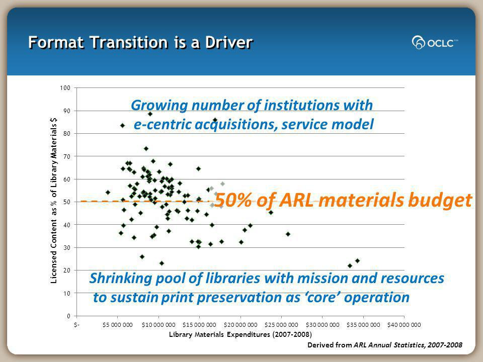 Format Transition is a Driver Derived from ARL Annual Statistics, 2007-2008 50% of ARL materials budget Growing number of institutions with e-centric acquisitions, service model Shrinking pool of libraries with mission and resources to sustain print preservation as core operation