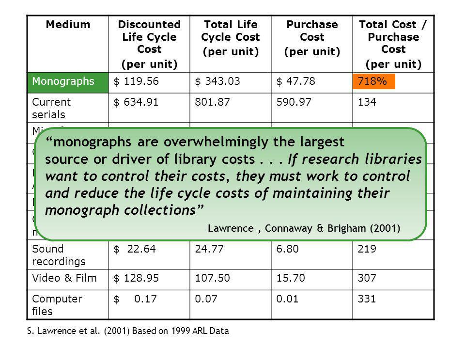 MediumDiscounted Life Cycle Cost (per unit) Total Life Cycle Cost (per unit) Purchase Cost (per unit) Total Cost / Purchase Cost (per unit) Monographs$ 119.56$ 343.03$ 47.78718% Current serials $ 634.91801.87590.97134 Microforms$ 0.270.450.11256 Govt.