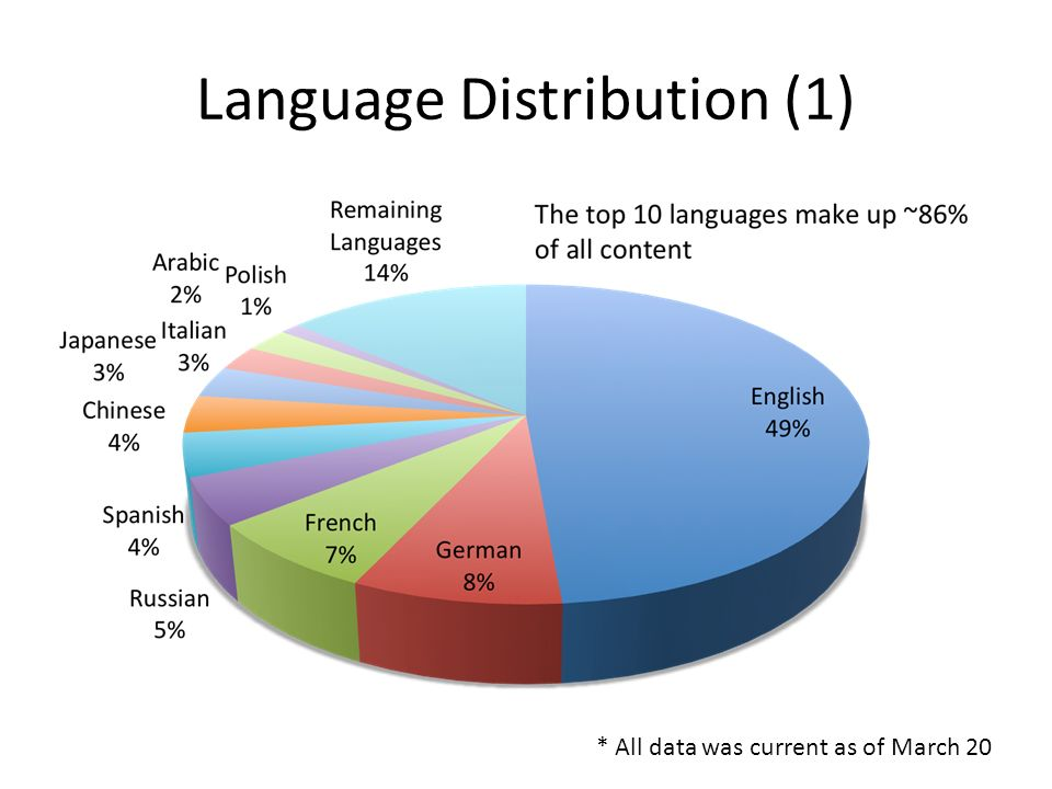 Language Distribution (1) * All data was current as of March 20