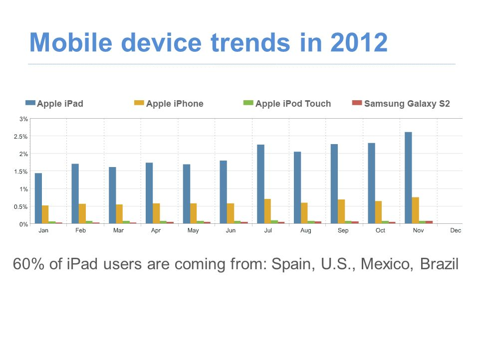 Mobile device trends in 2012 60% of iPad users are coming from: Spain, U.S., Mexico, Brazil