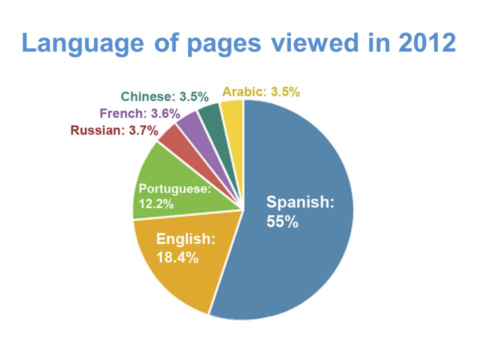 Language of pages viewed in 2012 Spanish: 55% English: 18.4%