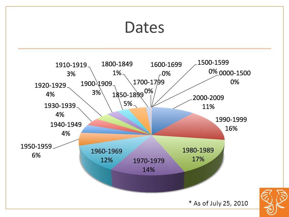 Dates * As of July 25, 2010