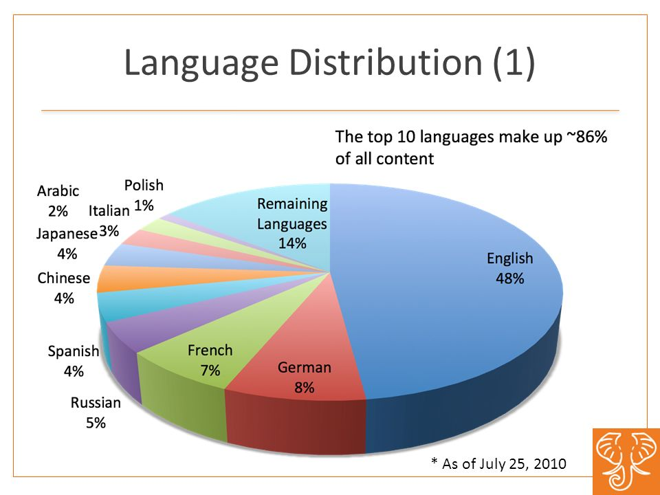 Language Distribution (1) * As of July 25, 2010