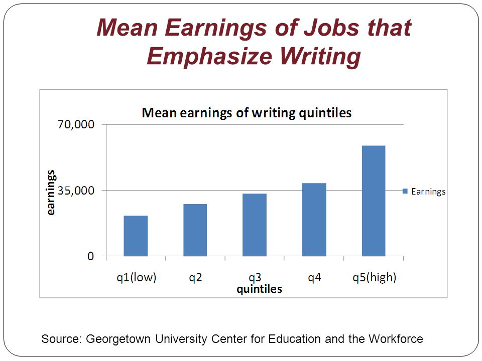 Mean Earnings of Jobs that Emphasize Writing Source: Georgetown University Center for Education and the Workforce