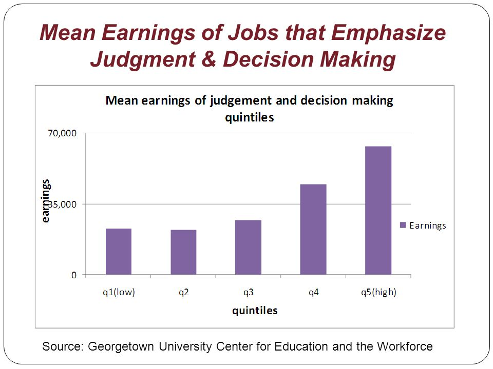 Mean Earnings of Jobs that Emphasize Judgment & Decision Making Source: Georgetown University Center for Education and the Workforce