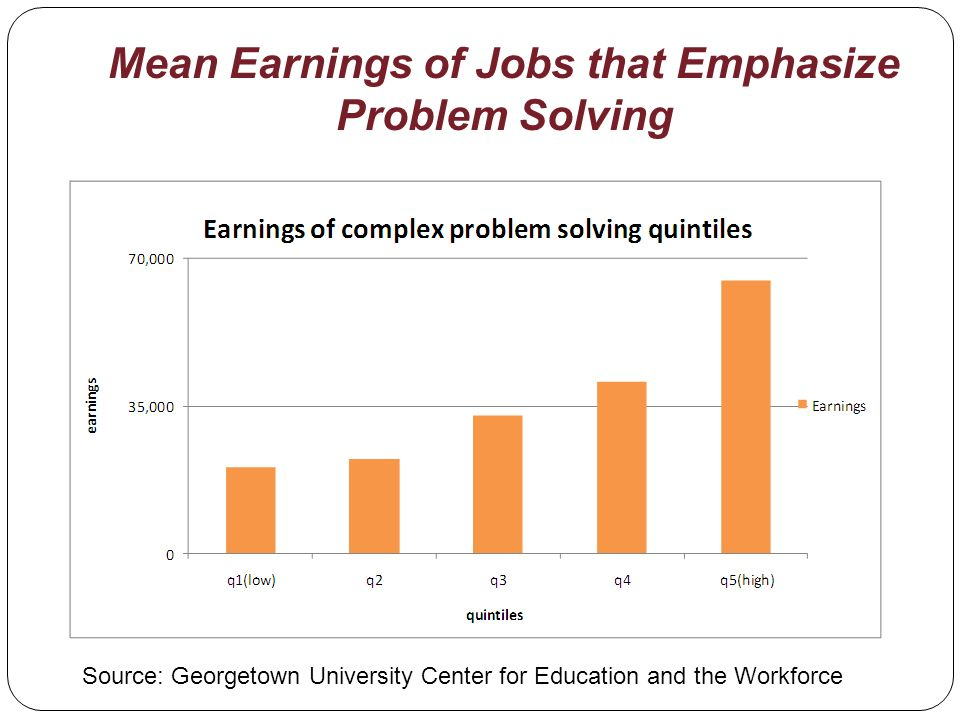 Mean Earnings of Jobs that Emphasize Problem Solving Source: Georgetown University Center for Education and the Workforce