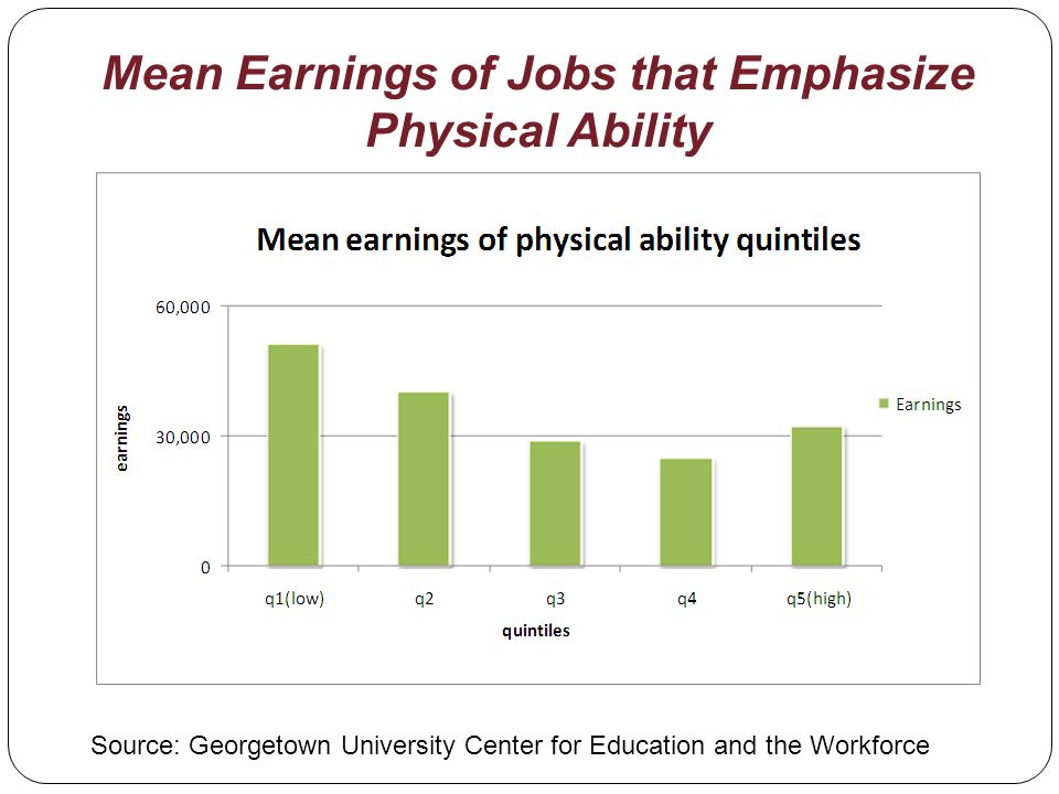 Mean Earnings of Jobs that Emphasize Physical Ability Source: Georgetown University Center for Education and the Workforce