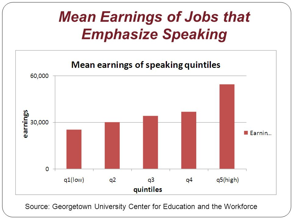 Mean Earnings of Jobs that Emphasize Speaking Source: Georgetown University Center for Education and the Workforce