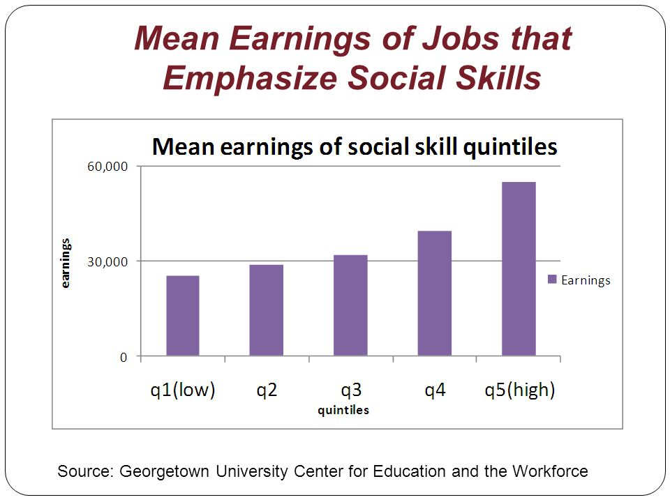 Mean Earnings of Jobs that Emphasize Social Skills Source: Georgetown University Center for Education and the Workforce