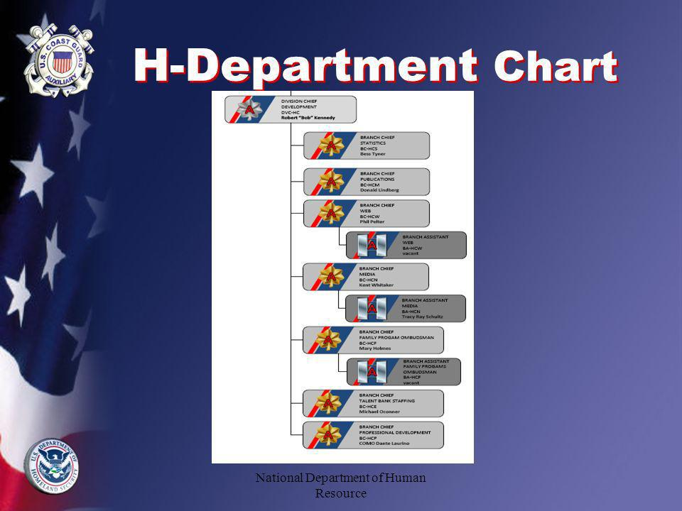 H-Department Chart National Department of Human Resource