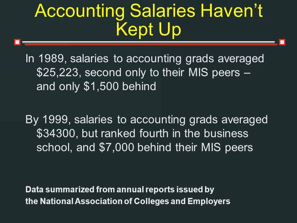 Accounting Salaries Havent Kept Up In 1989, salaries to accounting grads averaged $25,223, second only to their MIS peers – and only $1,500 behind By 1999, salaries to accounting grads averaged $34300, but ranked fourth in the business school, and $7,000 behind their MIS peers Data summarized from annual reports issued by the National Association of Colleges and Employers