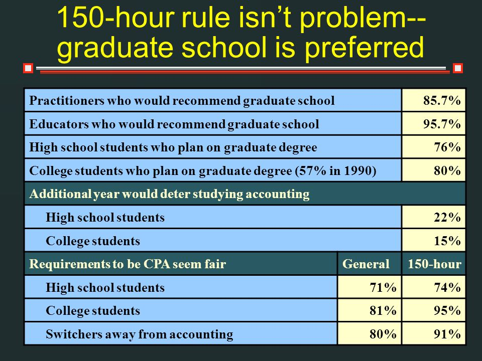150-hour rule isnt problem-- graduate school is preferred Practitioners who would recommend graduate school85.7% Educators who would recommend graduate school95.7% High school students who plan on graduate degree76% College students who plan on graduate degree (57% in 1990)80% Additional year would deter studying accounting High school students22% College students15% Requirements to be CPA seem fairGeneral150-hour High school students71%74% College students81%95% Switchers away from accounting80%91%