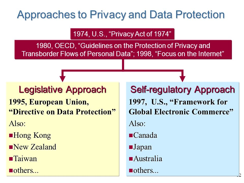 12 Approaches to Privacy and Data Protection 1980, OECD, Guidelines on the Protection of Privacy and Transborder Flows of Personal Data; 1998, Focus on the Internet 1974, U.S., Privacy Act of 1974 Legislative Approach 1995, European Union, Directive on Data Protection Also: n Hong Kong n New Zealand n Taiwan n others...