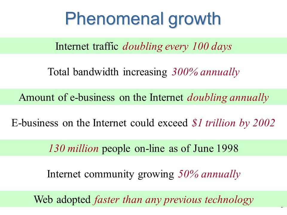 3 Phenomenal growth Total bandwidth increasing 300% annually Internet traffic doubling every 100 days Amount of e-business on the Internet doubling annually Internet community growing 50% annually 130 million people on-line as of June 1998 Web adopted faster than any previous technology E-business on the Internet could exceed $1 trillion by 2002