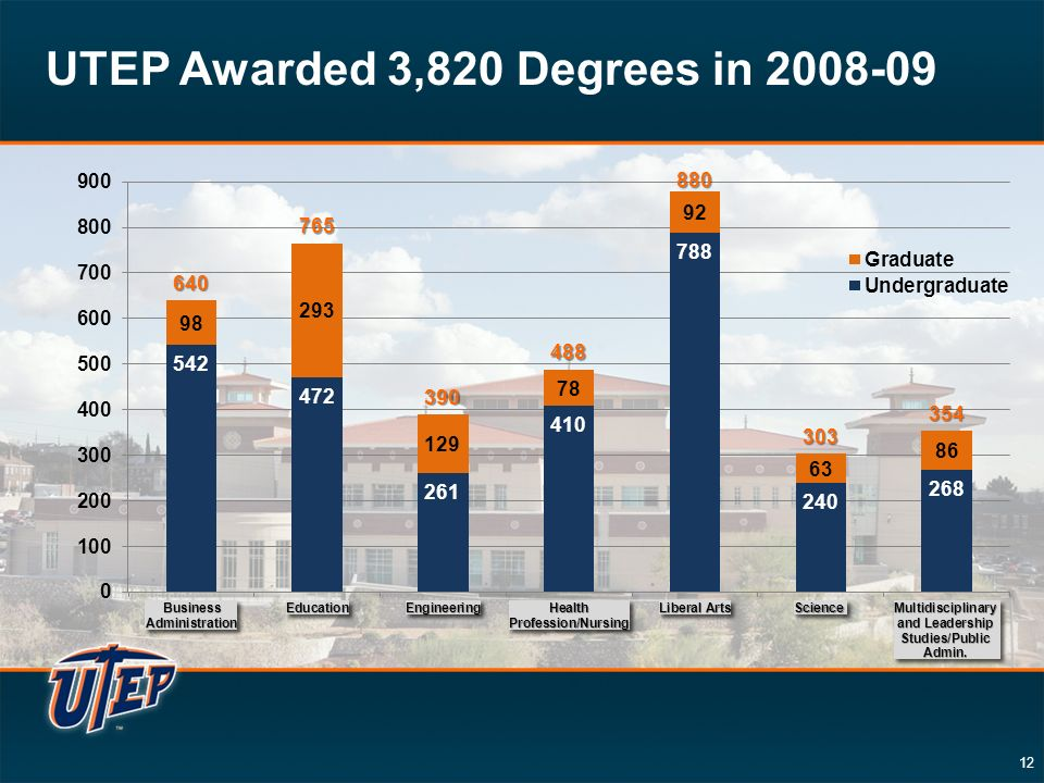 12 UTEP Awarded 3,820 Degrees in 2008-09