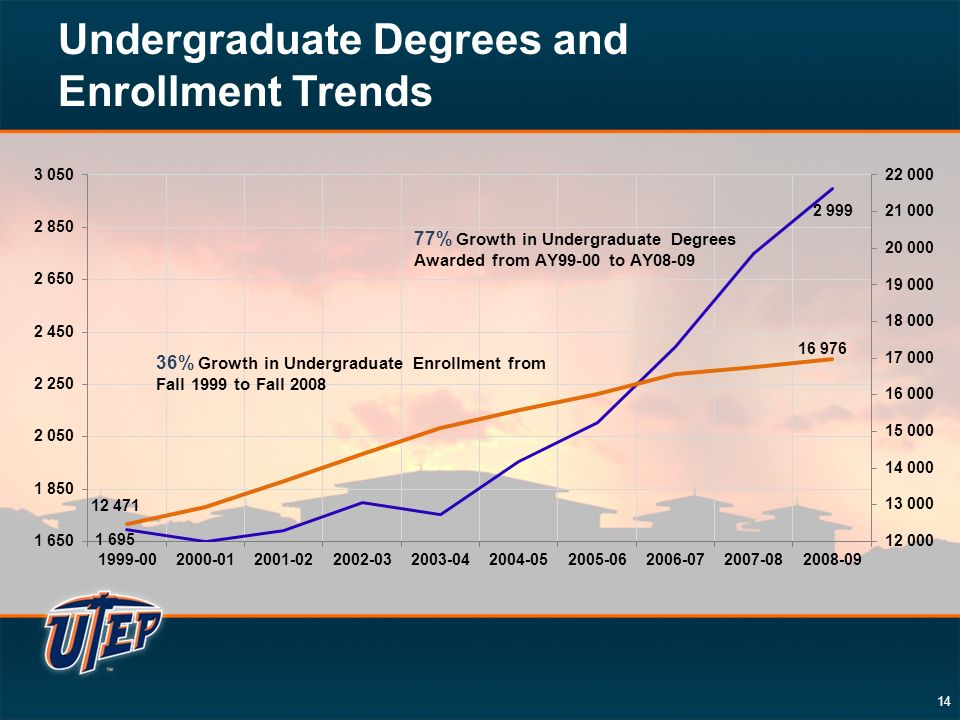 14 Undergraduate Degrees and Enrollment Trends