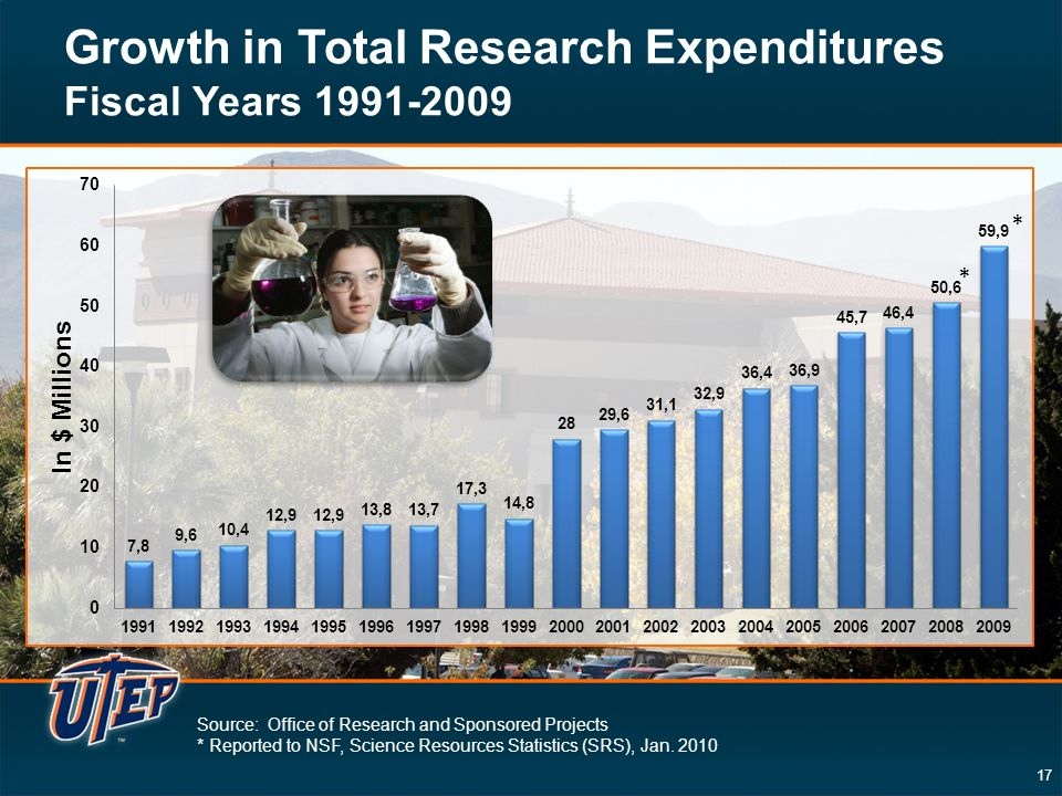 17 Growth in Total Research Expenditures Fiscal Years Source: Office of Research and Sponsored Projects * Reported to NSF, Science Resources Statistics (SRS), Jan.