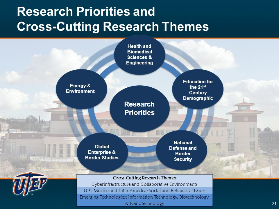 21 Research Priorities and Cross-Cutting Research Themes Health and Biomedical Sciences & Engineering Education for the 21 st Century Demographic National Defense and Border Security Global Enterprise & Border Studies Energy & Environment Research Priorities Cross-Cutting Research Themes Cyberinfrastructure and Collaborative Environments U.S.-Mexico and Latin America: Social and Behavioral Issues Emerging Technologies: Information Technology, Biotechnology, & Nanotechnology