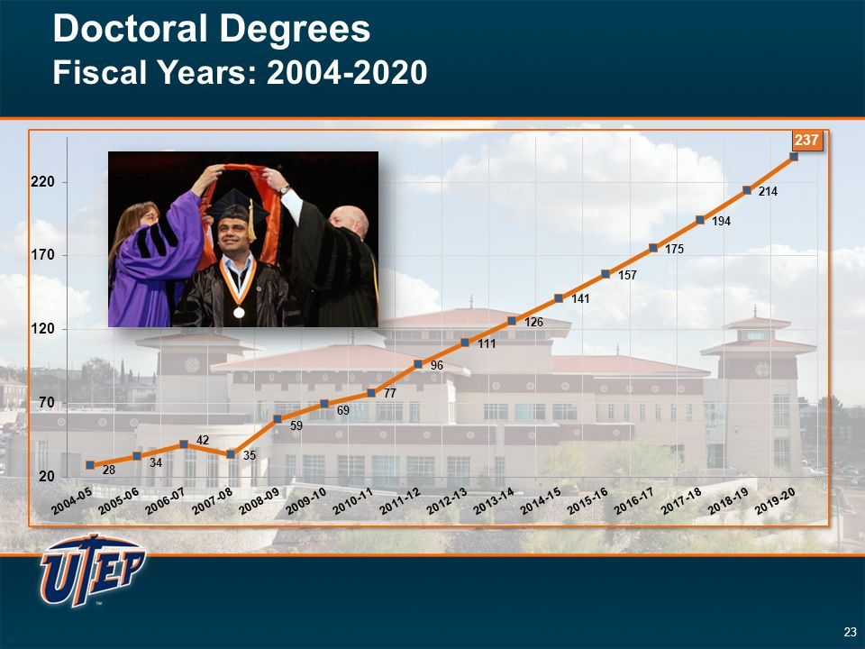 23 Doctoral Degrees Fiscal Years: 2004-2020