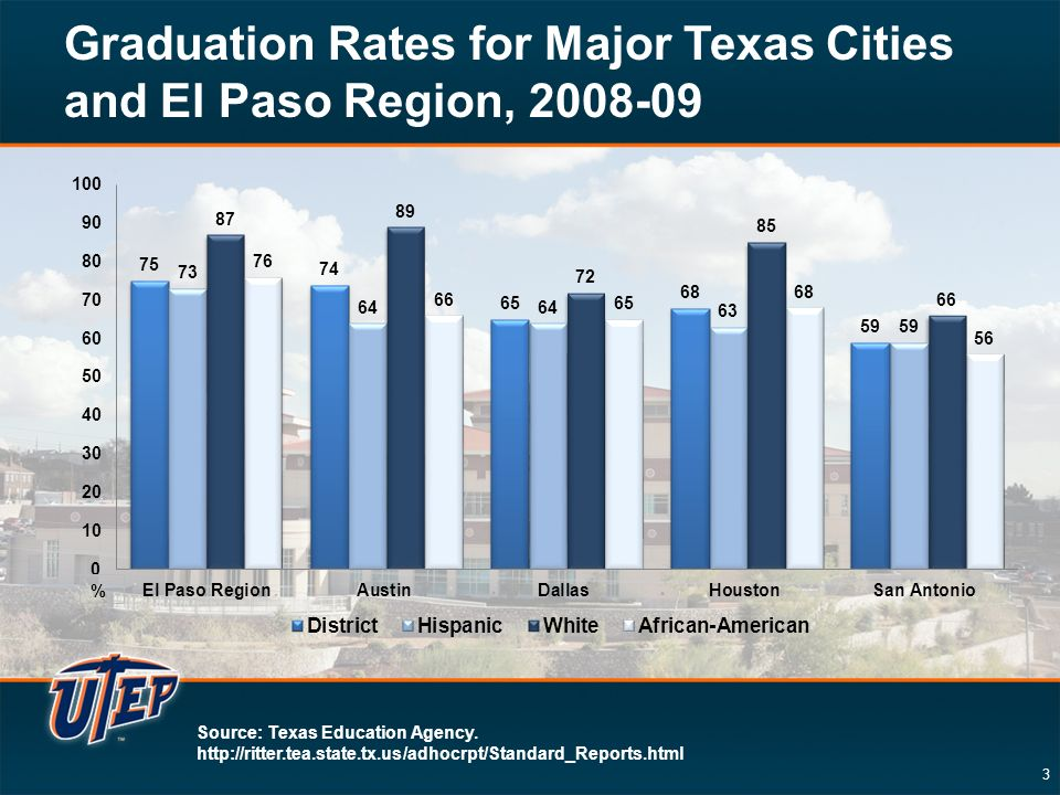 3 Graduation Rates for Major Texas Cities and El Paso Region, Source: Texas Education Agency.