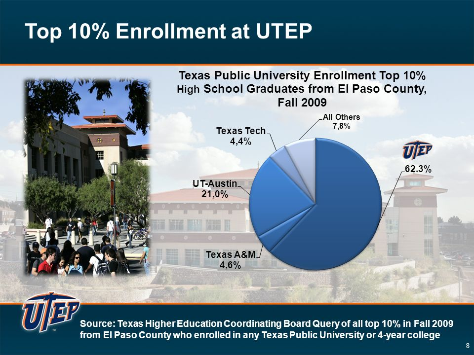 8 Top 10% Enrollment at UTEP Source: Texas Higher Education Coordinating Board Query of all top 10% in Fall 2009 from El Paso County who enrolled in any Texas Public University or 4-year college
