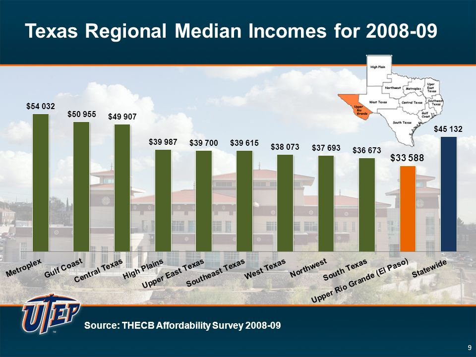 9 Source: THECB Affordability Survey 2008-09 Texas Regional Median Incomes for 2008-09