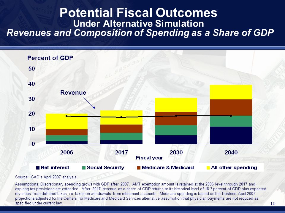 10 Potential Fiscal Outcomes Under Alternative Simulation Revenues and Composition of Spending as a Share of GDP Revenue Source: GAOs April 2007 analysis.