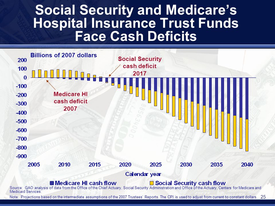 25 Social Security and Medicares Hospital Insurance Trust Funds Face Cash Deficits Medicare HI cash deficit 2007 Social Security cash deficit 2017 Billions of 2007 dollars Source: GAO analysis of data from the Office of the Chief Actuary, Social Security Administration and Office of the Actuary, Centers for Medicare and Medicaid Services.