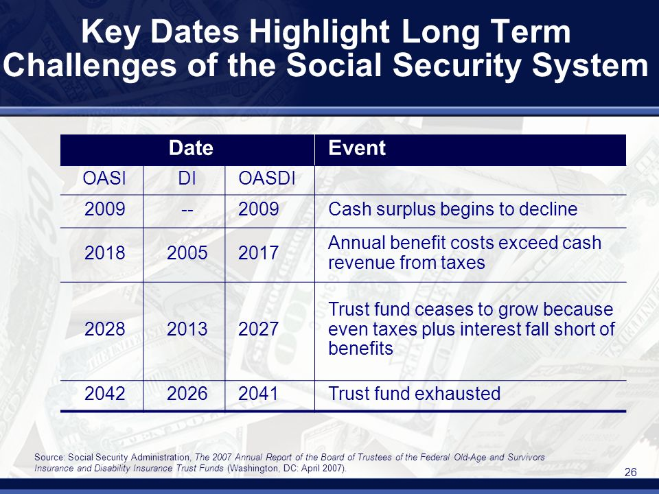 26 Key Dates Highlight Long Term Challenges of the Social Security System DateEvent OASIDIOASDI 2009--2009Cash surplus begins to decline 201820052017 Annual benefit costs exceed cash revenue from taxes 202820132027 Trust fund ceases to grow because even taxes plus interest fall short of benefits 204220262041Trust fund exhausted Source: Social Security Administration, The 2007 Annual Report of the Board of Trustees of the Federal Old-Age and Survivors Insurance and Disability Insurance Trust Funds (Washington, DC: April 2007).