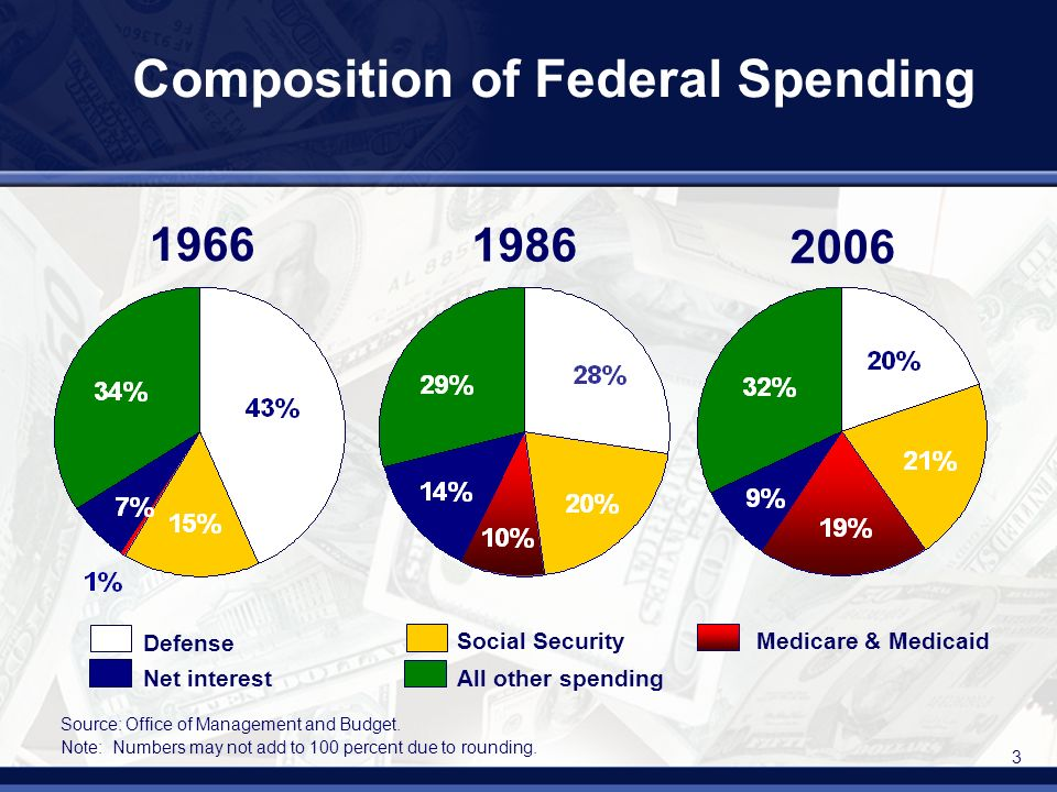 3 1966 1986 2006 Defense Social Security Net interest Medicare & Medicaid All other spending Source: Office of Management and Budget.