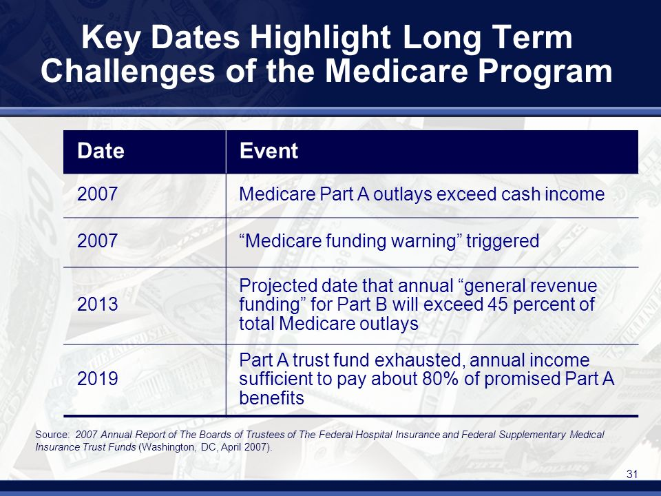 31 Key Dates Highlight Long Term Challenges of the Medicare Program DateEvent 2007Medicare Part A outlays exceed cash income 2007Medicare funding warning triggered 2013 Projected date that annual general revenue funding for Part B will exceed 45 percent of total Medicare outlays 2019 Part A trust fund exhausted, annual income sufficient to pay about 80% of promised Part A benefits Source: 2007 Annual Report of The Boards of Trustees of The Federal Hospital Insurance and Federal Supplementary Medical Insurance Trust Funds (Washington, DC, April 2007).