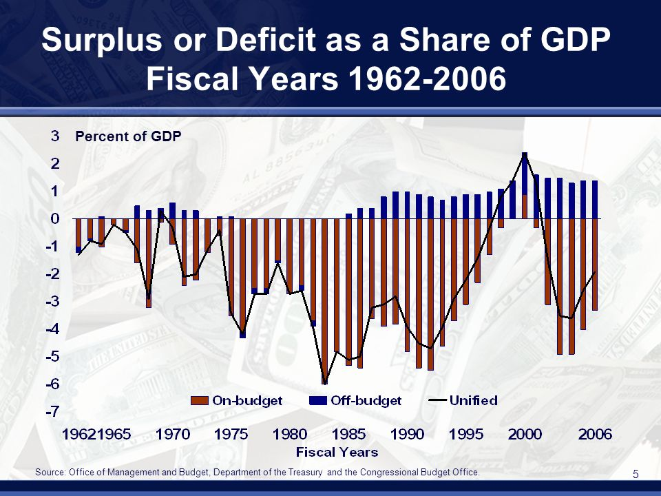 5 Surplus or Deficit as a Share of GDP Fiscal Years 1962-2006 Source: Office of Management and Budget, Department of the Treasury and the Congressional Budget Office.