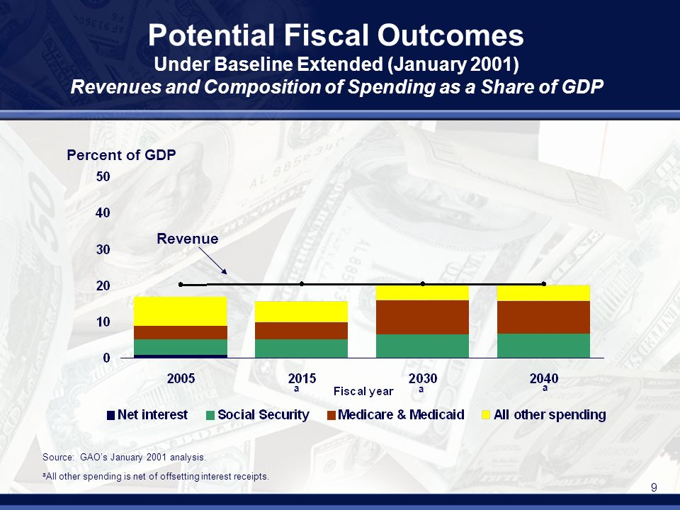 9 Potential Fiscal Outcomes Under Baseline Extended (January 2001) Revenues and Composition of Spending as a Share of GDP Revenue Source: GAOs January 2001 analysis.
