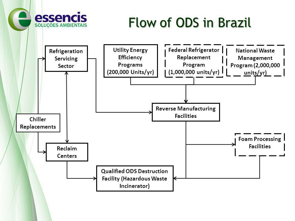 Flow of ODS in Brazil Refrigeration Servicing Sector Utility Energy Efficiency Programs (200,000 Units/yr) Reclaim Centers Federal Refrigerator Replacement Program (1,000,000 units/yr) National Waste Management Program (2,000,000 units/yr) Reverse Manufacturing Facilities Foam Processing Facilities Qualified ODS Destruction Facility (Hazardous Waste Incinerator) Chiller Replacements