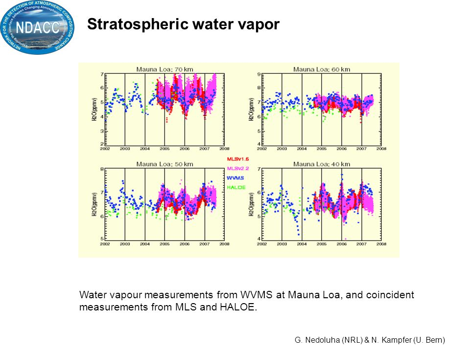 Water vapour measurements from WVMS at Mauna Loa, and coincident measurements from MLS and HALOE.