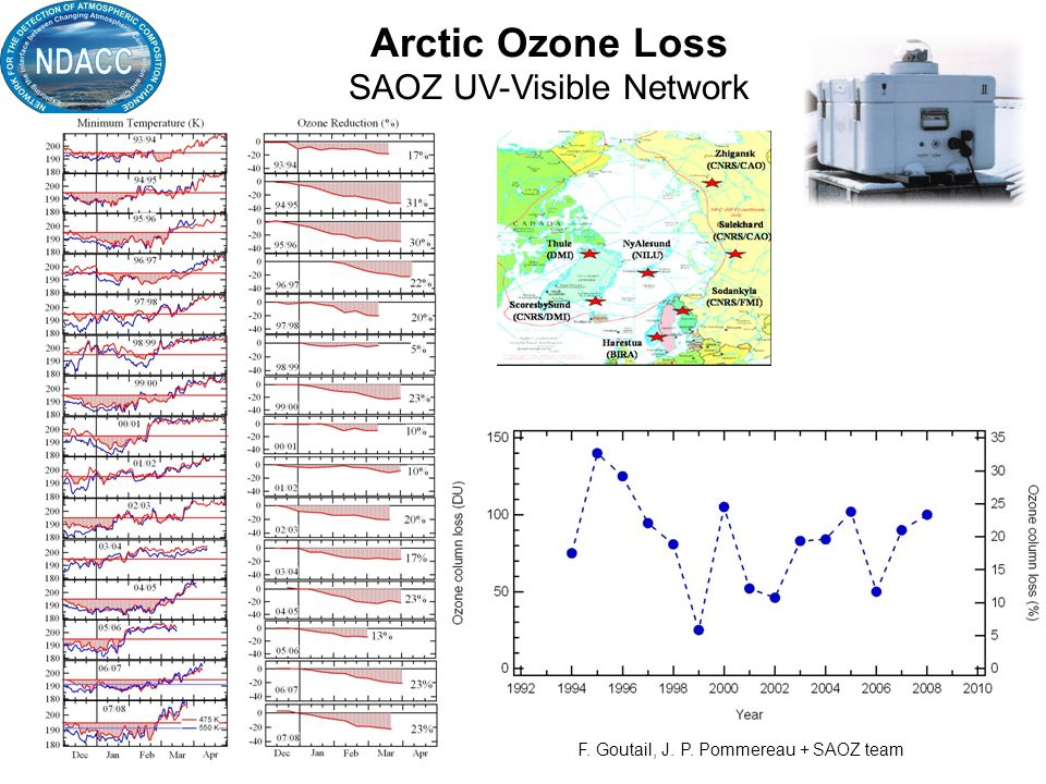 Arctic Ozone Loss SAOZ UV-Visible Network F. Goutail, J. P. Pommereau + SAOZ team