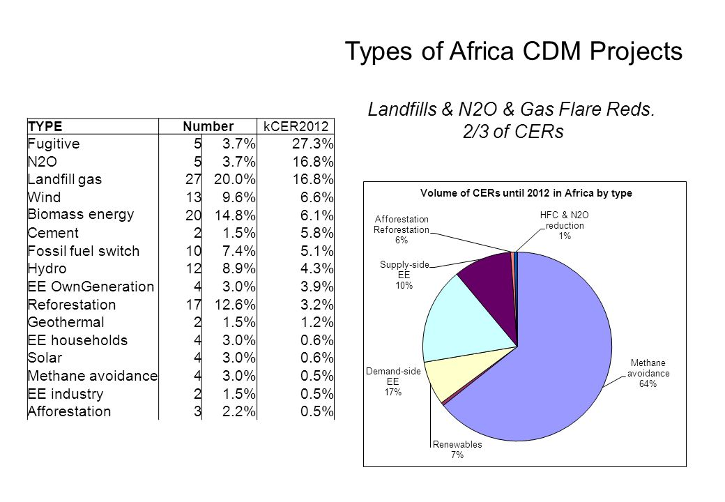Types of Africa CDM Projects Landfills & N2O & Gas Flare Reds.
