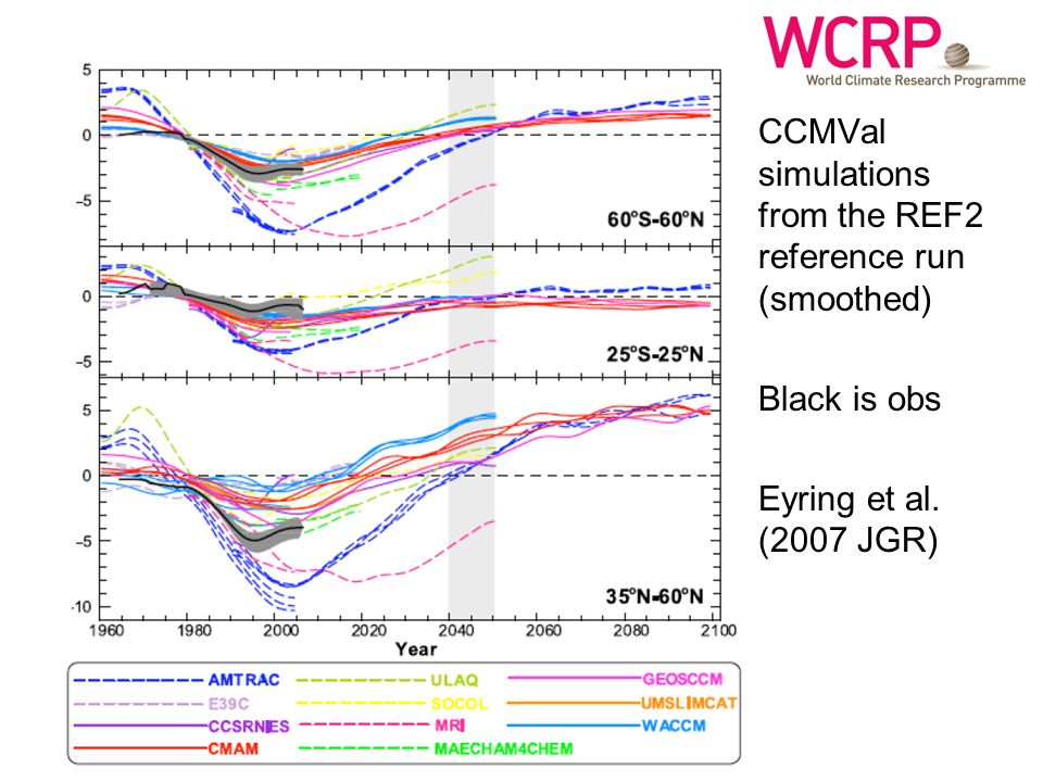 CCMVal simulations from the REF2 reference run (smoothed) Black is obs Eyring et al. (2007 JGR)