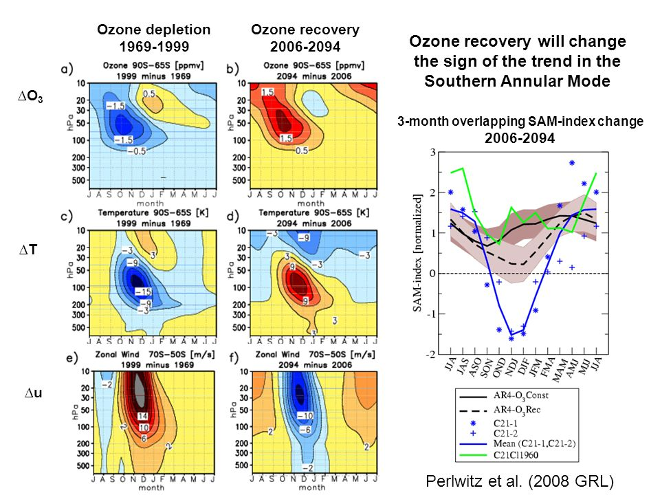 Ozone depletion 1969-1999 Ozone recovery 2006-2094 O3O3 T u 3-month overlapping SAM-index change 2006-2094 Ozone recovery will change the sign of the trend in the Southern Annular Mode Perlwitz et al.