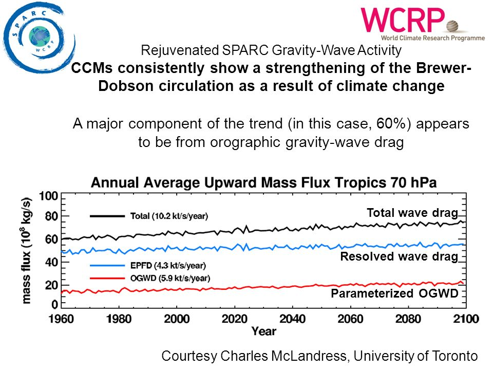 Courtesy Charles McLandress, University of Toronto Parameterized OGWD Resolved wave drag Total wave drag Rejuvenated SPARC Gravity-Wave Activity CCMs consistently show a strengthening of the Brewer- Dobson circulation as a result of climate change A major component of the trend (in this case, 60%) appears to be from orographic gravity-wave drag