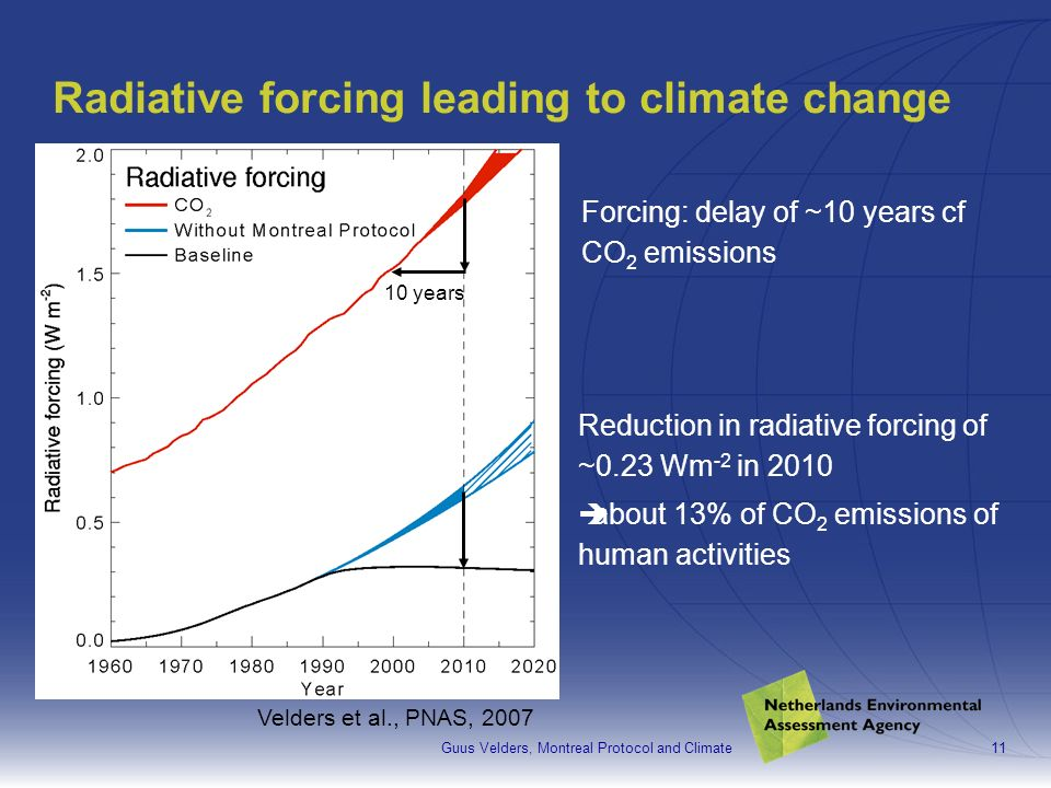 Guus Velders, Montreal Protocol and Climate11 Radiative forcing leading to climate change Reduction in radiative forcing of ~0.23 Wm -2 in 2010 about 13% of CO 2 emissions of human activities Velders et al., PNAS, 2007 Forcing: delay of ~10 years cf CO 2 emissions 10 years