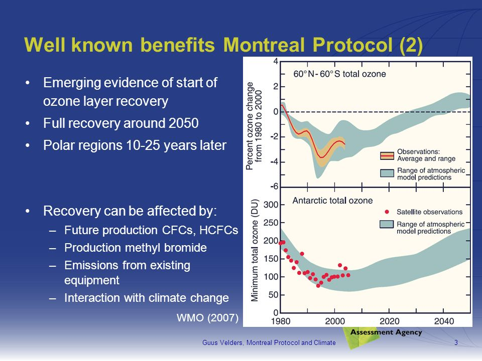 Guus Velders, Montreal Protocol and Climate3 Well known benefits Montreal Protocol (2) Emerging evidence of start of ozone layer recovery Full recovery around 2050 Polar regions 10-25 years later Recovery can be affected by: –Future production CFCs, HCFCs –Production methyl bromide –Emissions from existing equipment –Interaction with climate change WMO (2007)