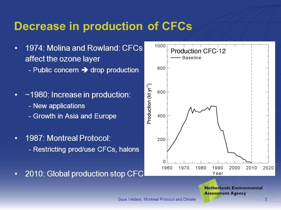 Guus Velders, Montreal Protocol and Climate5 Decrease in production of CFCs 1974: Molina and Rowland: CFCs affect the ozone layer - Public concern drop production ~1980: Increase in production: - New applications - Growth in Asia and Europe 1987: Montreal Protocol: - Restricting prod/use CFCs, halons 2010: Global production stop CFC