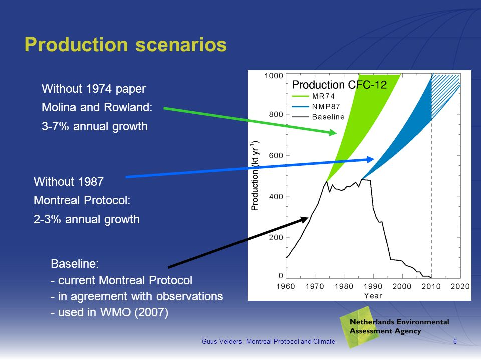 Guus Velders, Montreal Protocol and Climate6 Production scenarios Baseline: - current Montreal Protocol - in agreement with observations - used in WMO (2007) Without 1974 paper Molina and Rowland: 3-7% annual growth Without 1987 Montreal Protocol: 2-3% annual growth