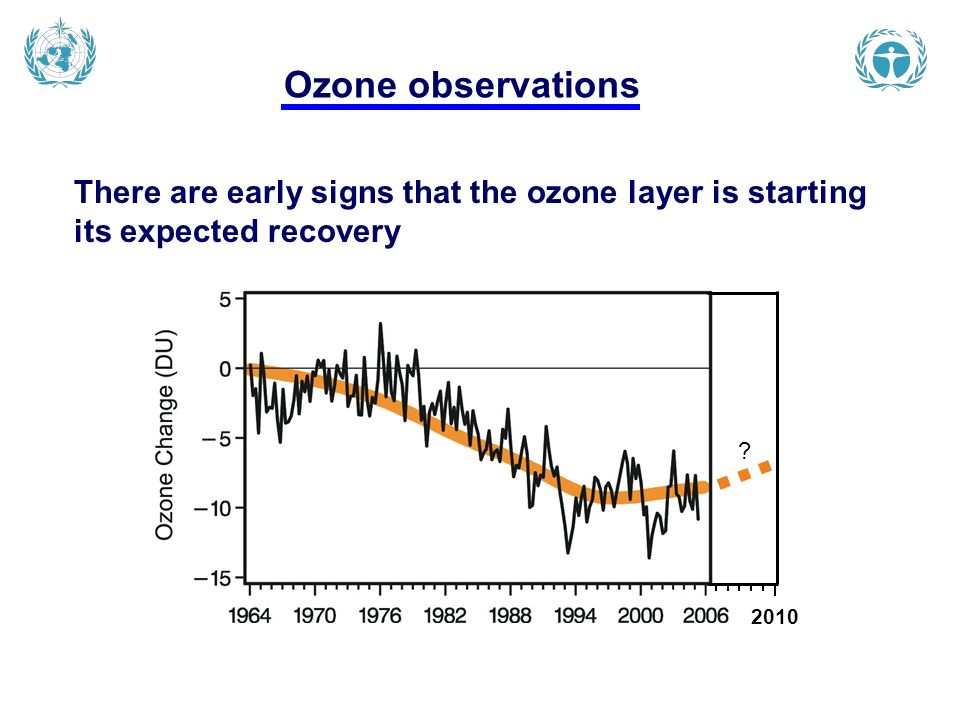 Ozone observations There are early signs that the ozone layer is starting its expected recovery 2010